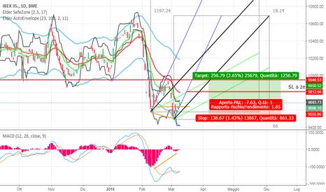IBC: Indice Spagna D - divergenza bullish