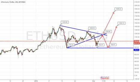 ETHUSD: Ethereum/USD – сигналы для торговли