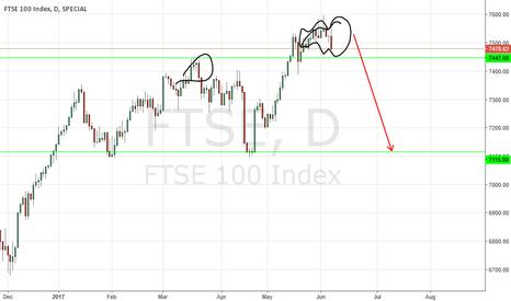 FTSE: FTSE D short