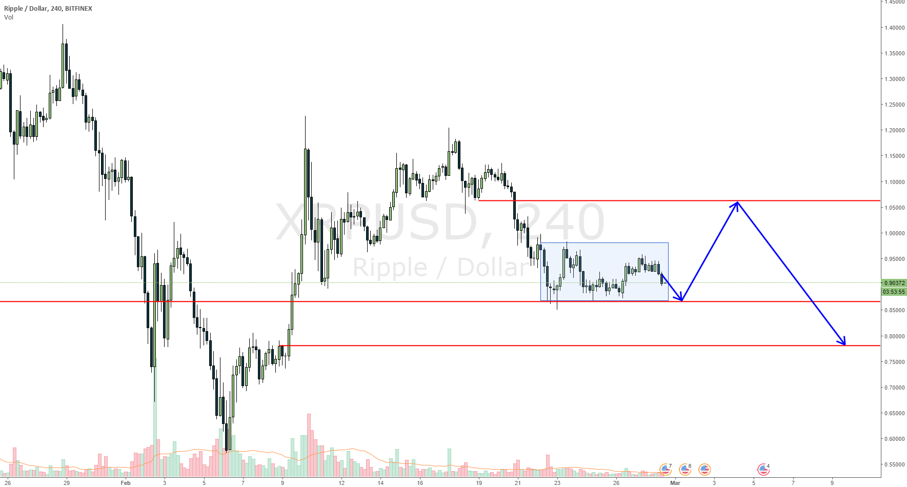XRPUSD range bound and probably seek liquidity above before fall