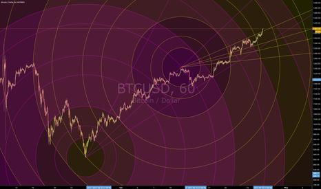 BTCUSD: $1400 next (Circular Geometry)