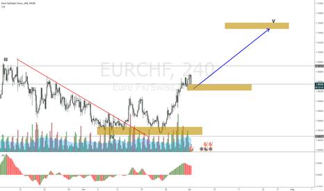 EURCHF: EURCHF stophunt at week start