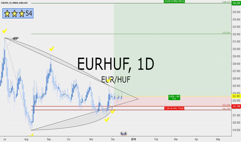 EURHUF: EURHUF 9 RRR long on daily
