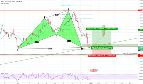 GBPUSD: gbpusd, cable. strategie pattern armonici, cypher rialzista