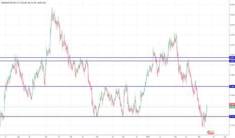 CADUSD: CAD/USD= Il trend rialzista è partito? (SUPPORTI E RESISTENZE)