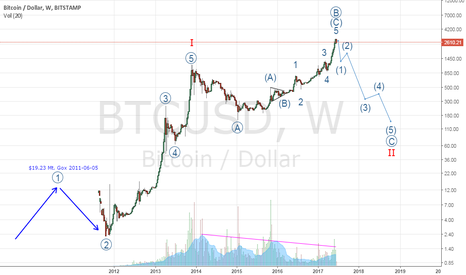 BTCUSD: Long-term Bullish, but not now #Bitcoin
