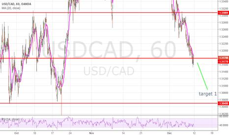 USDCAD: short target 1.3050