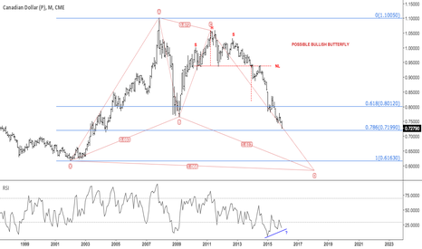 CD1!: Canadian dollar approaching 78.6 fib