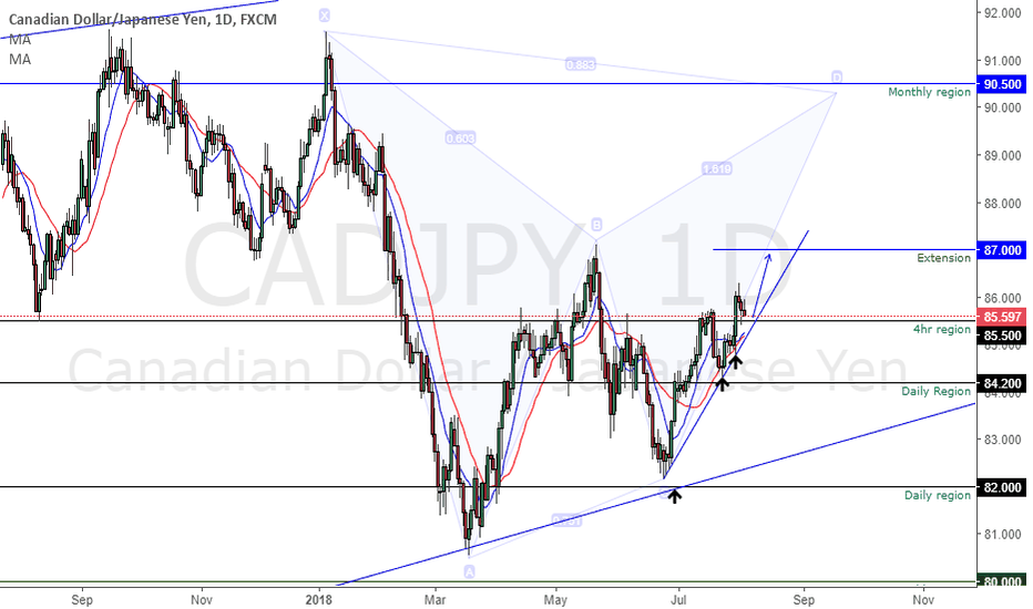 CADJPY: CADJPY Nice Chance to go Long