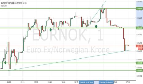 EURNOK: euro fx/norwegian krone