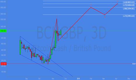 BCHGBP: BCH Elliott Wave