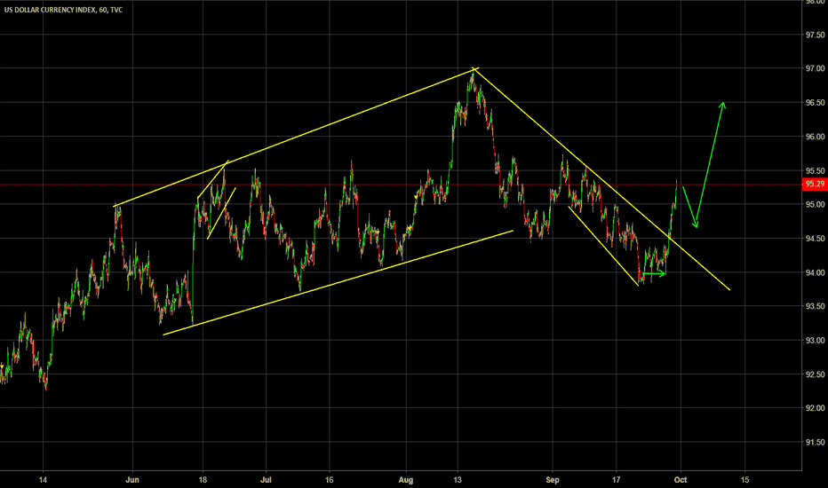 DXY: USD long? Is the correction over?