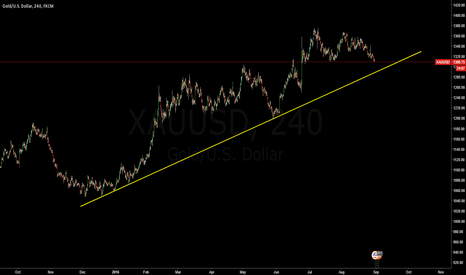 XAUUSD: Gold Possible Down 1288