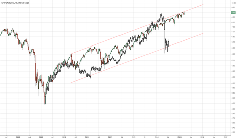 SPX/CPIAUCSL: Comparison 82/87 and 09/15 (inflation adjusted)