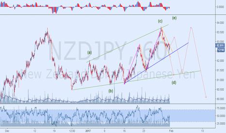 NZDJPY: Elliott wave Bearish Outlook