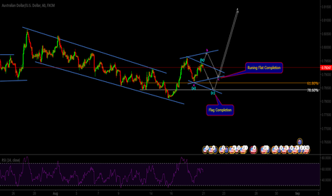 AUDUSD: Price Action in Corrective Structure