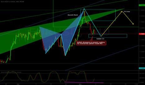 EURUSD: EUR/USD H4 - Long setup - 5-0 pattern