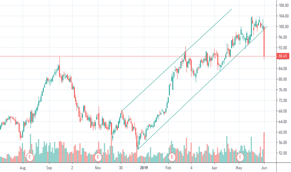 PCTY Stock Price and Chart — NASDAQ:PCTY — TradingView