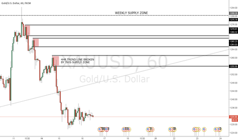 XAUUSD: Supply (Sell) zones forming on Gold