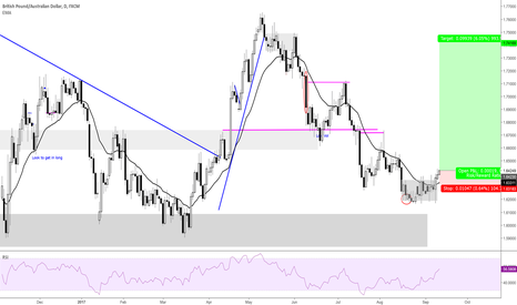 GBPAUD: Working out of a dist