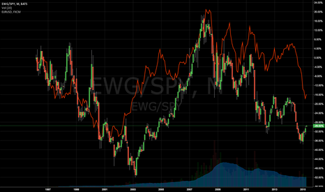 EWG/SPY: US outperforms EU in absolute terms when $ rises against €