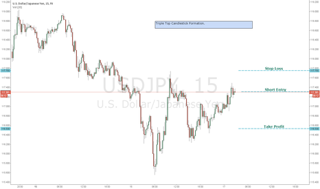 USDJPY: Triple Top USDJPY Candlestick Formation