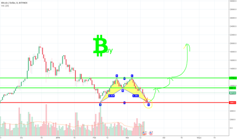 BTCUSD: Patron alcista Bitcoin / Bullish bat pattern