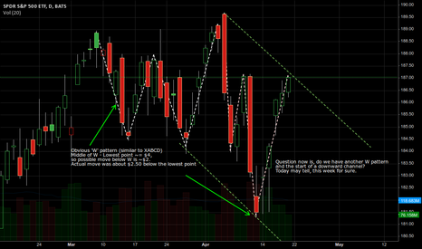 "SPY: March was a ""W"" reversal, are starting a new downward channel?"