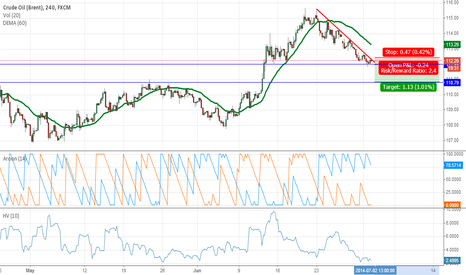 UKOIL: crude oil short
