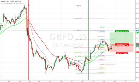 GBFD: bullish on bilfinger?