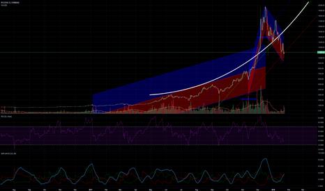 BTCUSD: Parabolic trend in Bitcoin