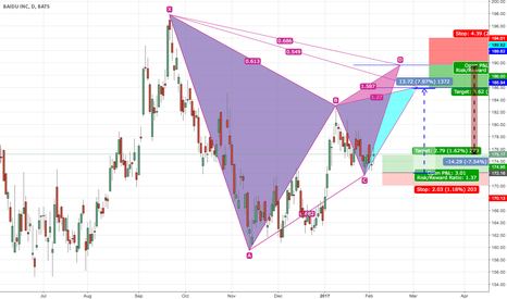 BIDU: good tr buy and sell