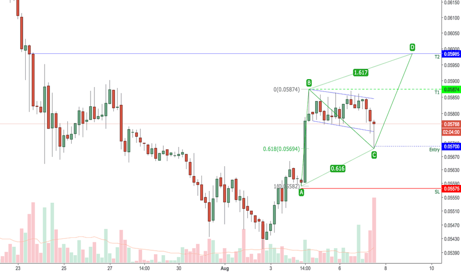 ETHXBT: ETHBTC - Fibonacci captured the flag
