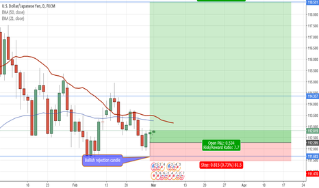 "USDJPY: USDJPY bullish rejection candle ""pinbar"" SWING TRADE"