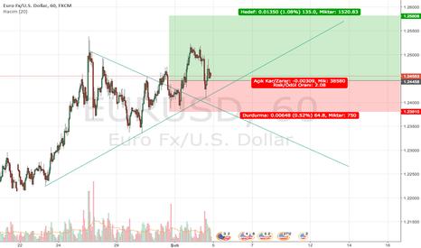 EURUSD: EURUSD olası alış ve stop noktası..