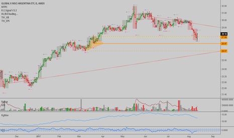 ARGT: ARGT: Great long entry