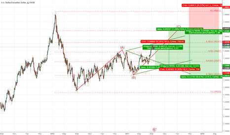 USDCAD: usdcad. sell-buy-sell