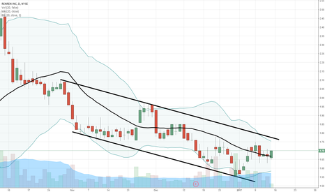 RENN: $RENN heading toward breakout and trend change