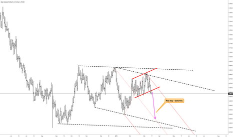 NZDUSD: NZDUSD - Next Stop - Centerline, please deboard