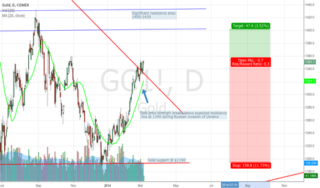 GC1!: Time to pause after Gold's rapid rise in 2014?