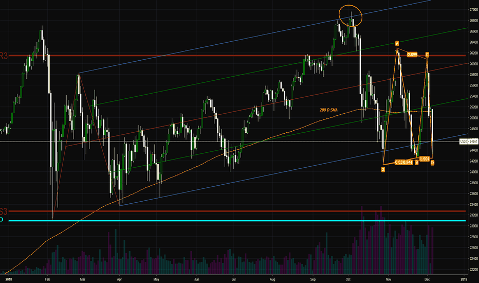 US30: Will we bottom?