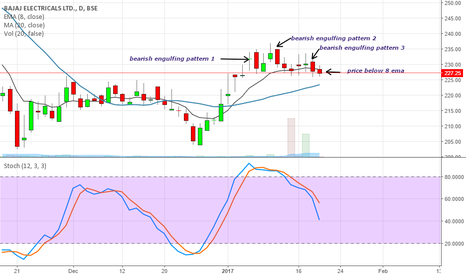 BAJAJELEC: short the stock