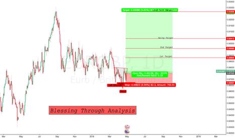 EURGBP: EURGBP Swing Trade
