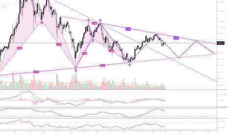 BTCUSD: 180515_비트코인 차트분석_Bitcoin Chart