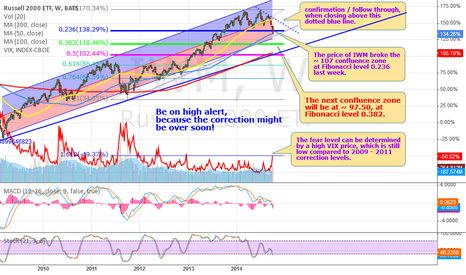 IWM: IWM is looking bearish to me