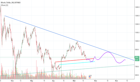 BTCUSD: Апокалипсис откладыается Рынок должен отдохнть