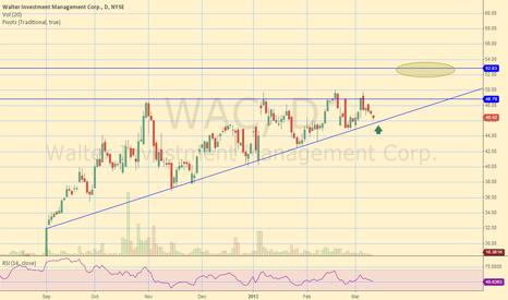 WAC: WAC Ascending Triangle