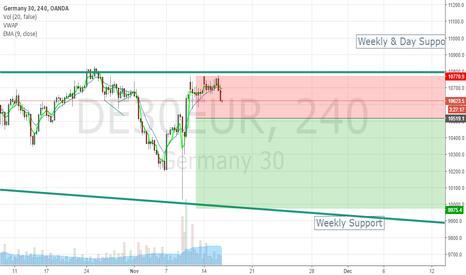 DE30EUR: Short to 9k9