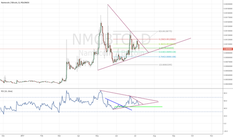 NMCBTC: Namecoin analysis