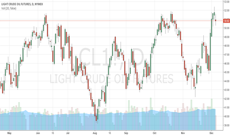 CL1!: Crude Oil trading strategy few days after OPEC decision